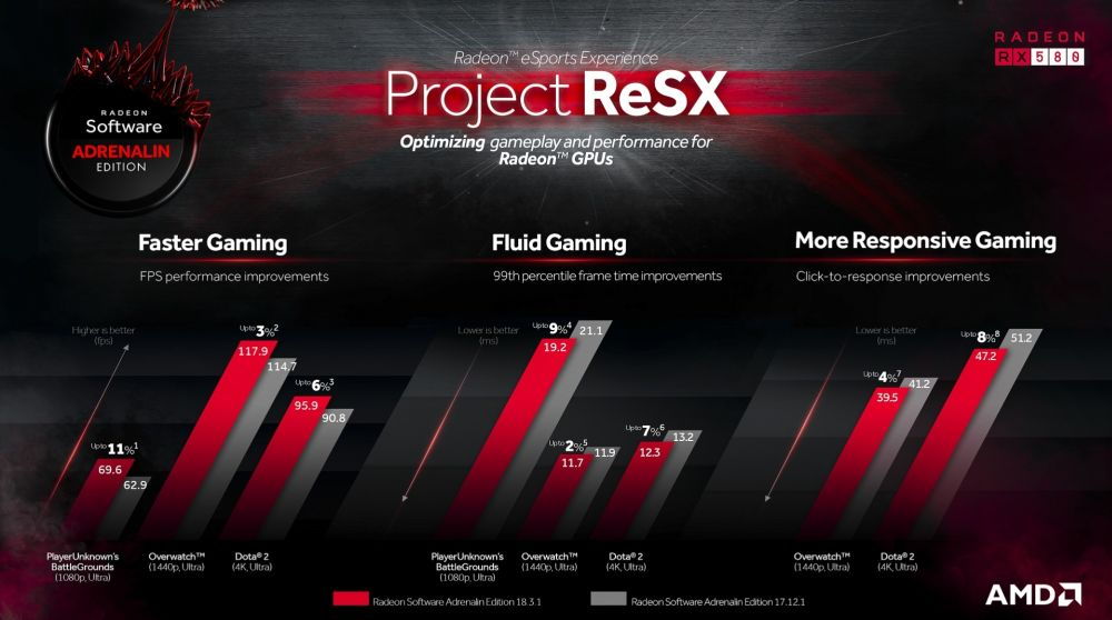 AMD releases Radeon Software 18 3 1 driver