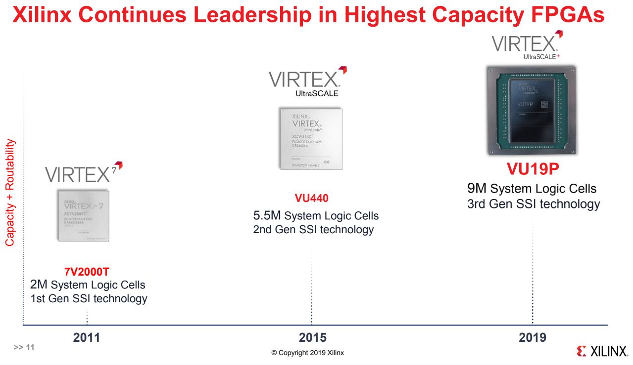 Xilinx introduces world's biggest FPGA