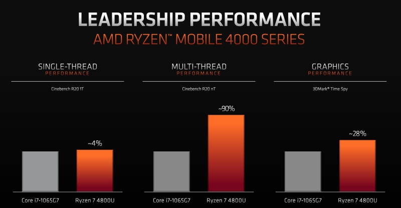 amd ryzen4000mobile 3