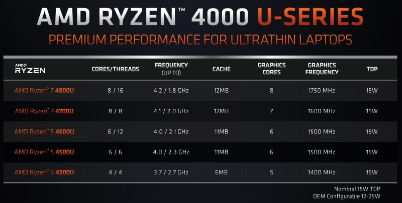 amd ryzen4000mobile 4