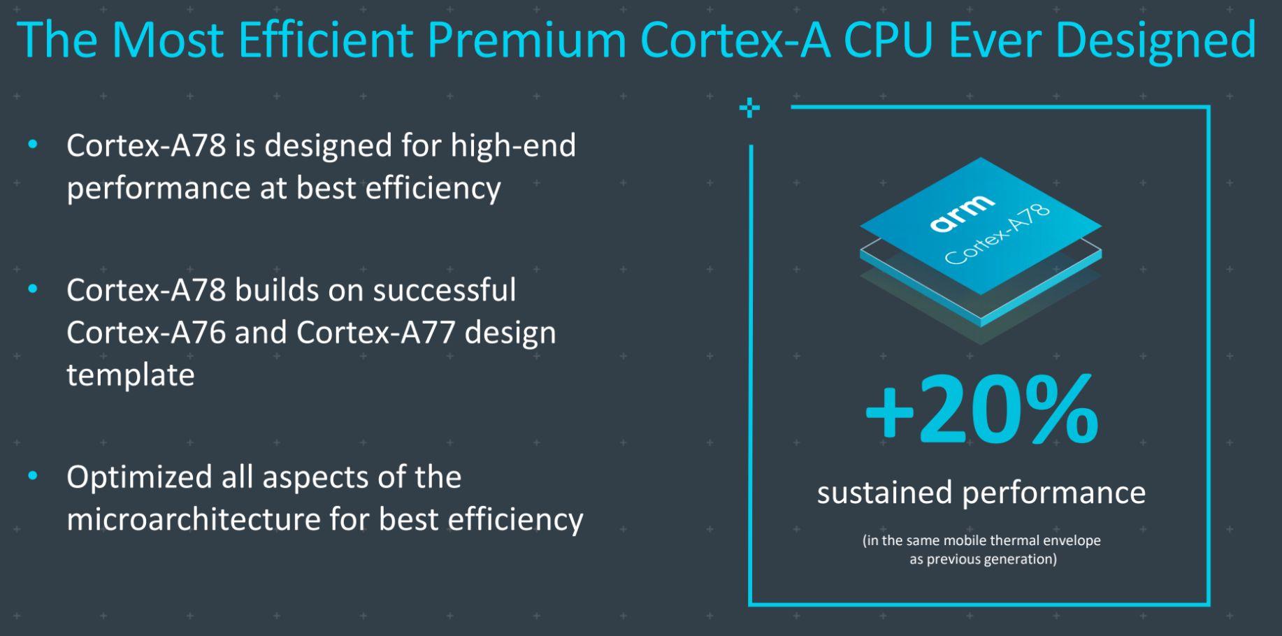 CortexA78 20percent