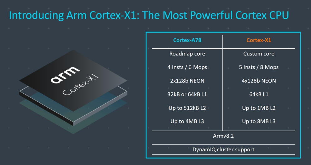 arm cortexx1 1