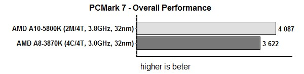 PC Mark 7 overall performance