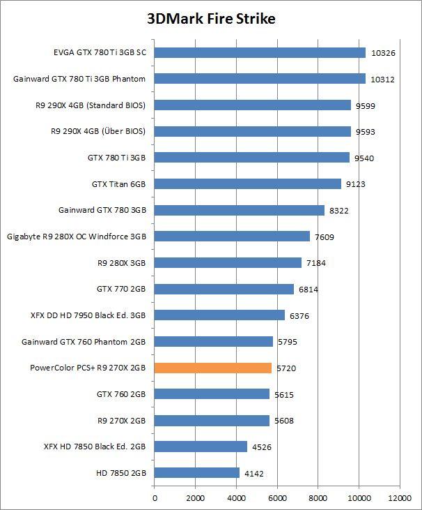 PowerColor PCS+ R9 270X 2GB reviewed