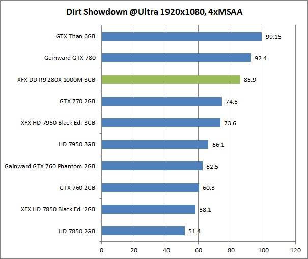 res dirt 1 XFX DD R9 280X 1000M