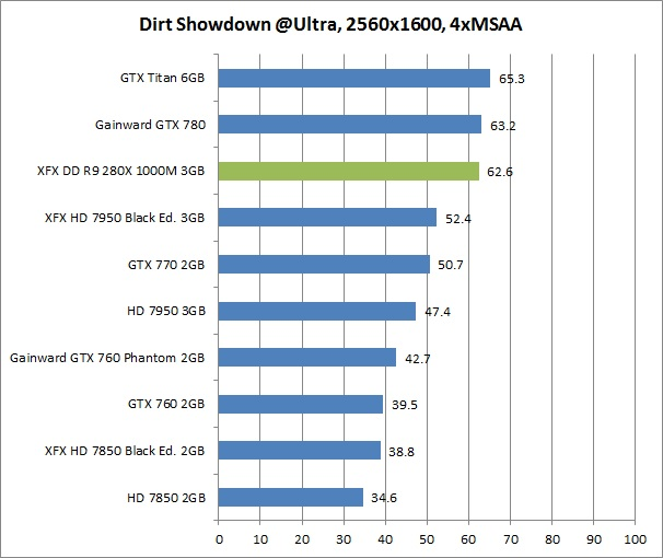 res dirt 2 XFX DD R9 280X 1000M