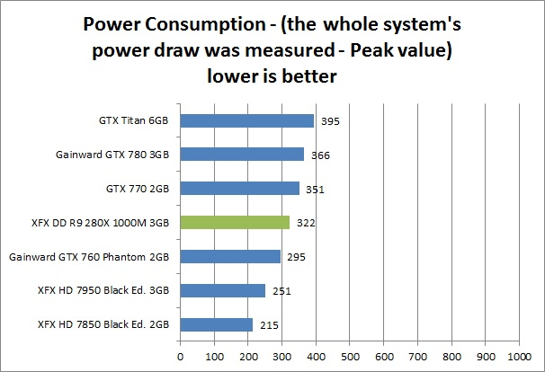 res power 2 XFX DD R9 280X 1000M