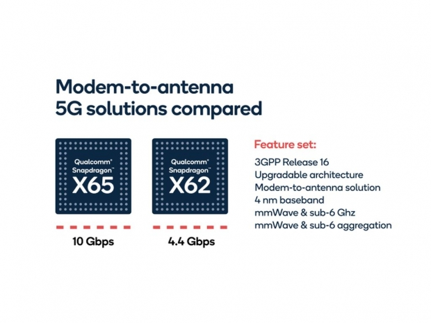 Qualcomm brings 10Gbps with X65 5G modem