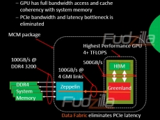 AMD's Coherent data fabric enables 100 GB/s