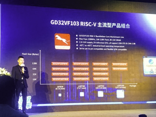 GigaDevice takes on ARM in China