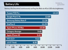 New iPhones have poor battery life
