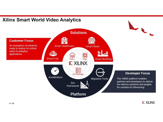 Xilinx video analytics has 71 percent faster latency than Nvidia T4